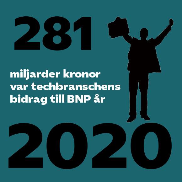 Techbranchens bidrag till BNP 2020
