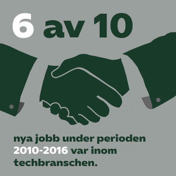 Nya jobb skapas inom techsektorn